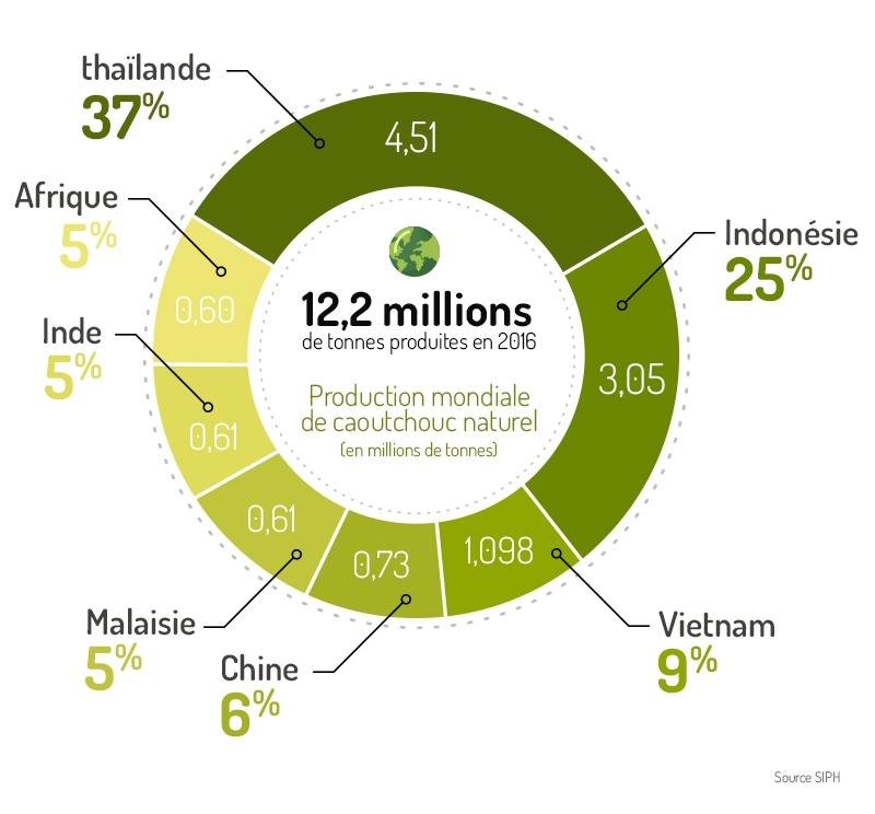Graphique de la production de Latex des Hévéas dans le monde